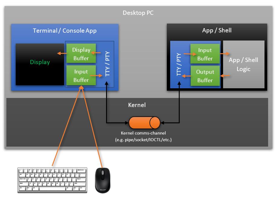 Тяжкое наследие прошлого. Проблемы командной строки Windows - 10