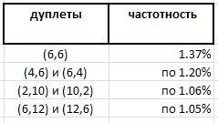 статистика дуплетов