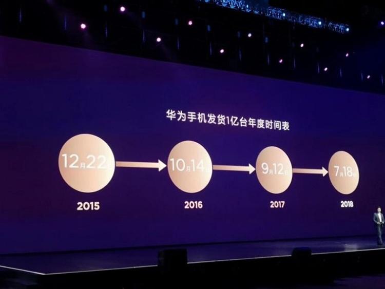 Продажи смартфонов Huawei бьют рекорды