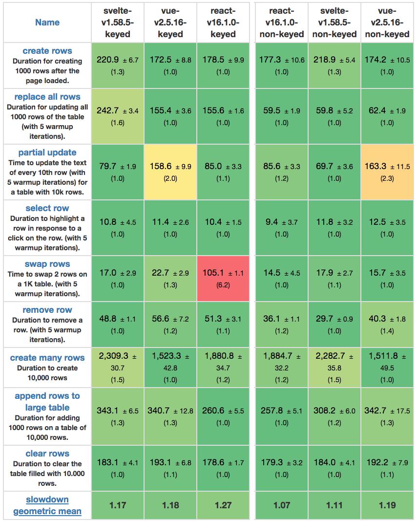 Re: «Сравнение JS-фреймворков: React, Vue и Hyperapp» - 2