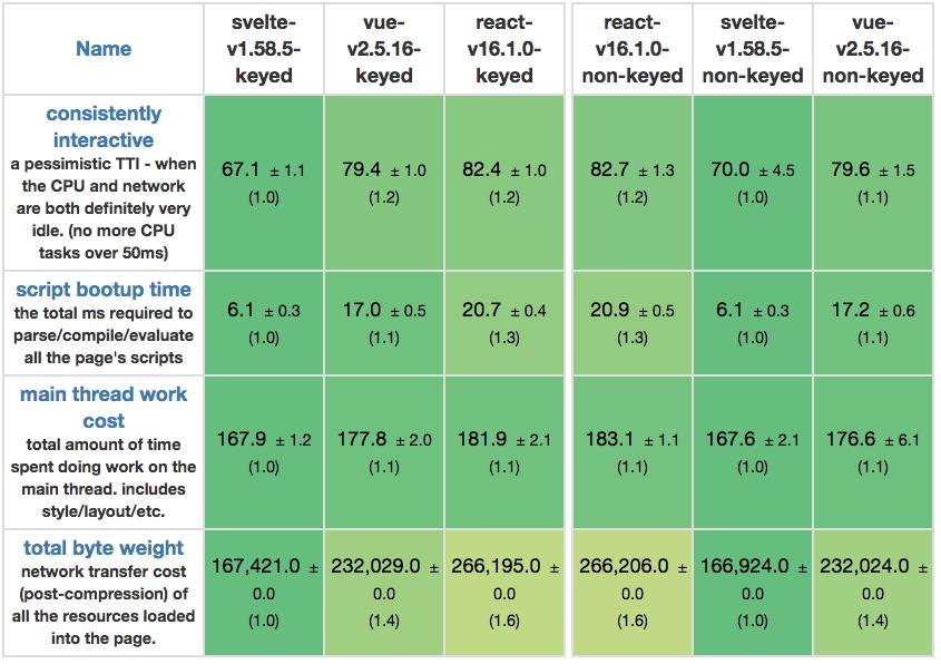 Re: «Сравнение JS-фреймворков: React, Vue и Hyperapp» - 3