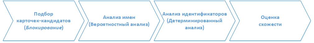 Обзор методов связывания текстовых записей - 2
