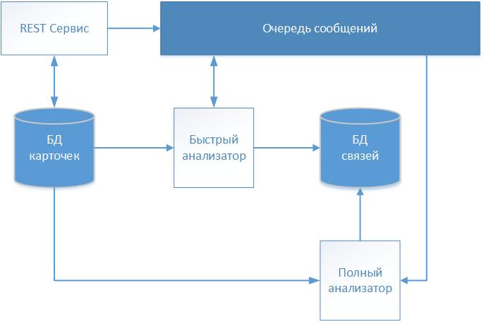 Обзор методов связывания текстовых записей - 1