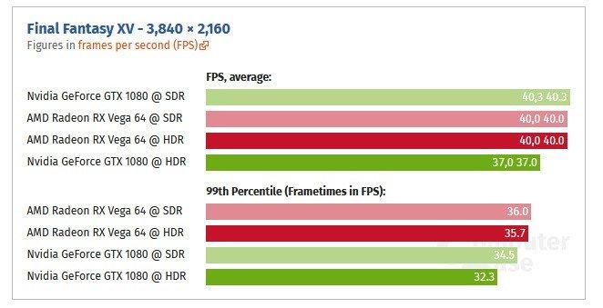 4K HDR сильнее тормозит 3D-карты Nvidia, чем AMD