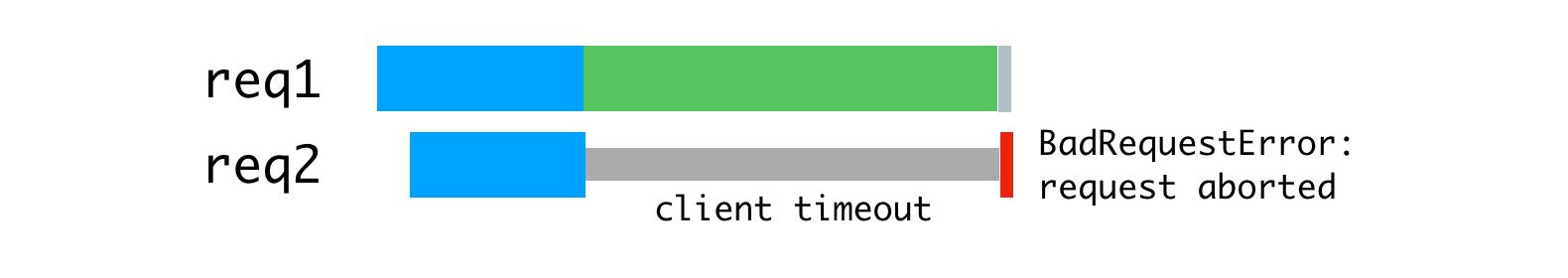 Node.js и серверный рендеринг в Airbnb - 10