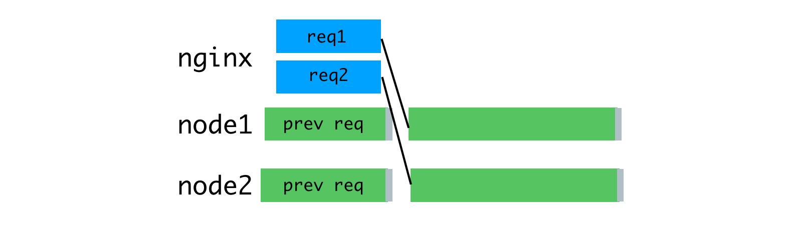 Node.js и серверный рендеринг в Airbnb - 13