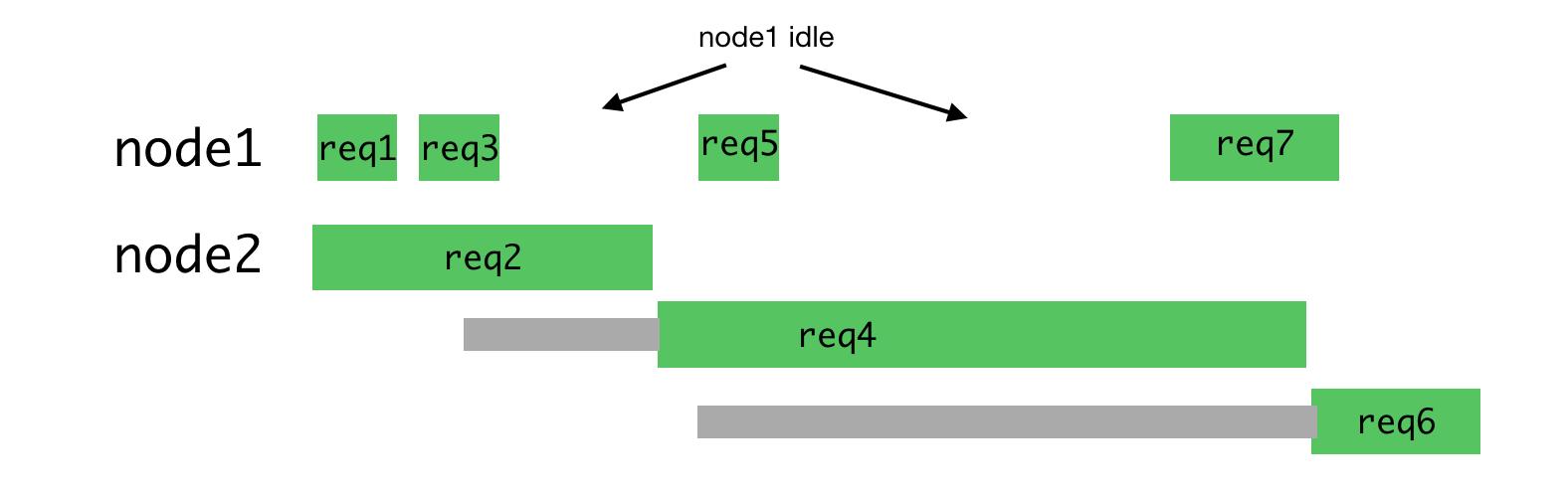 Node.js и серверный рендеринг в Airbnb - 15