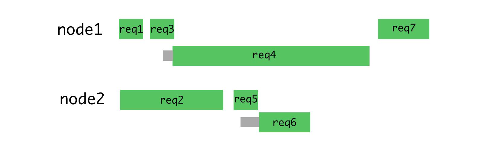Node.js и серверный рендеринг в Airbnb - 16