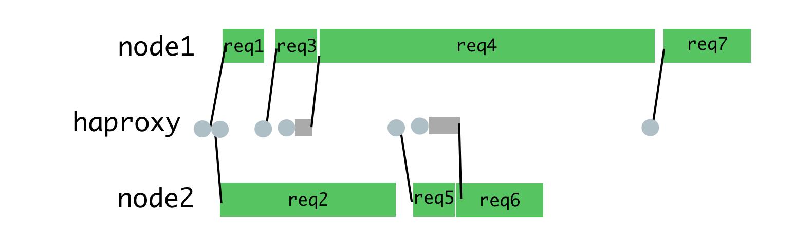 Node.js и серверный рендеринг в Airbnb - 17
