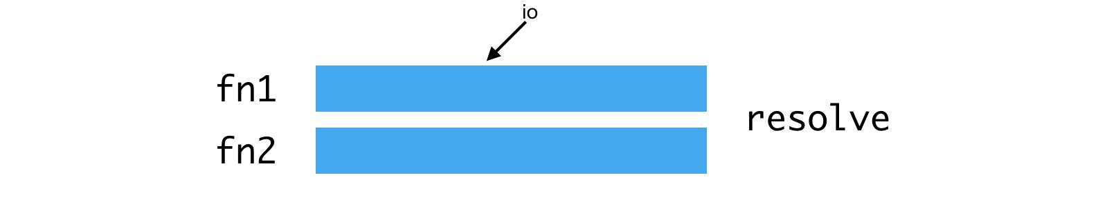Node.js и серверный рендеринг в Airbnb - 2