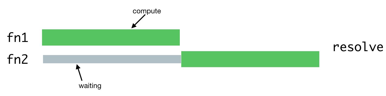 Node.js и серверный рендеринг в Airbnb - 3