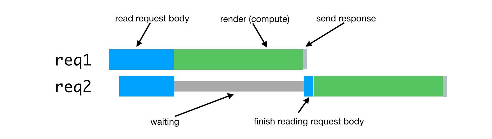 Node.js и серверный рендеринг в Airbnb - 4