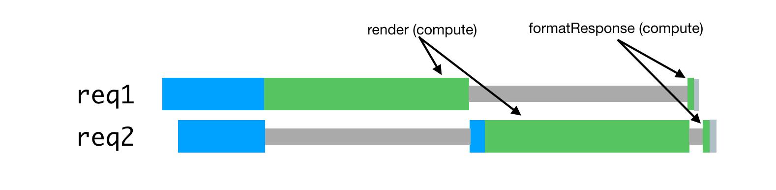 Node.js и серверный рендеринг в Airbnb - 5