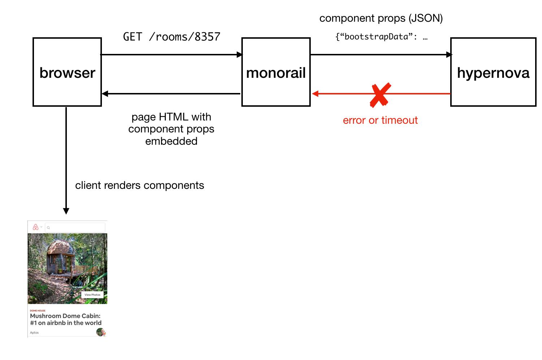 Node.js и серверный рендеринг в Airbnb - 7