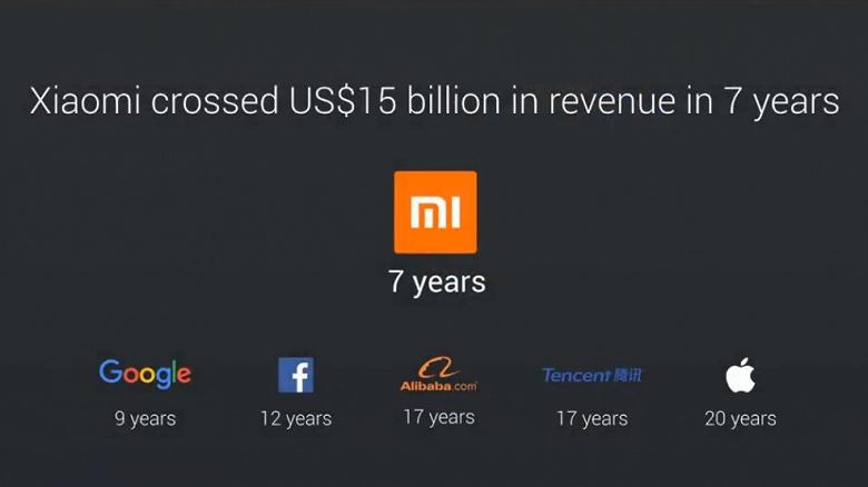 Xiaomi достигла годовой выручки в 15 млрд долларов в три раза быстрее Apple