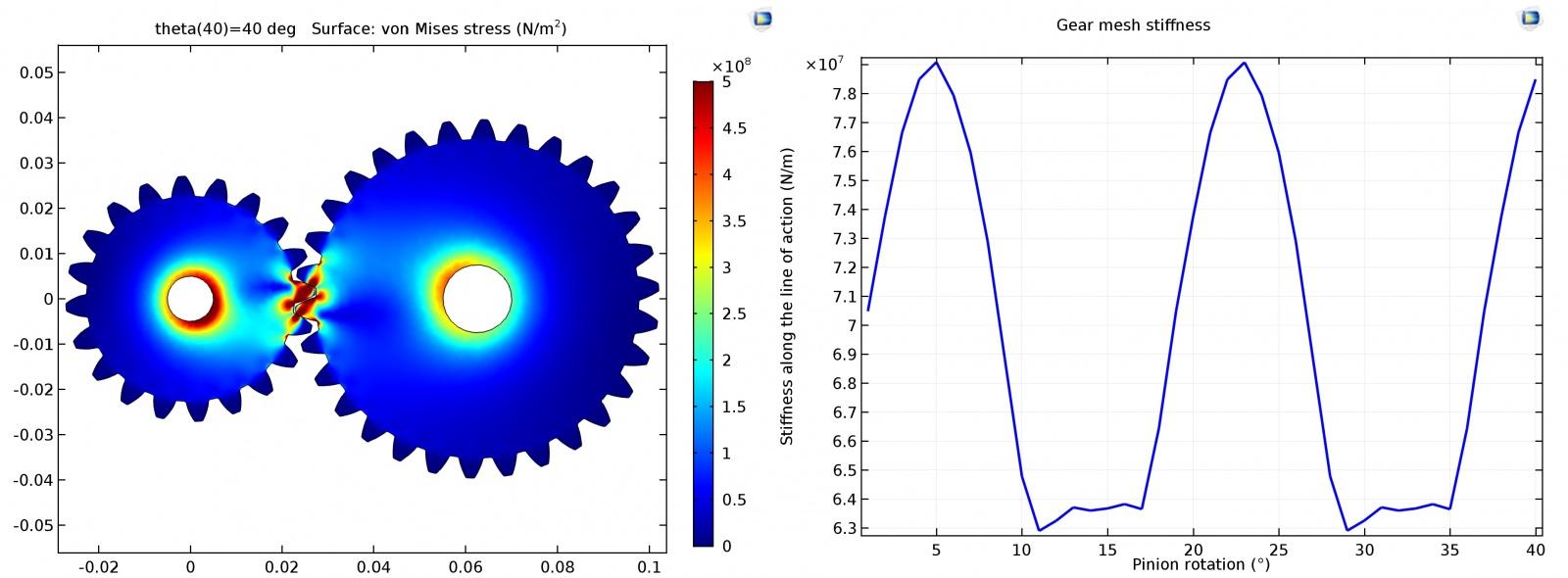 Моделирование вибраций и шума в коробке передач автомобиля - 2