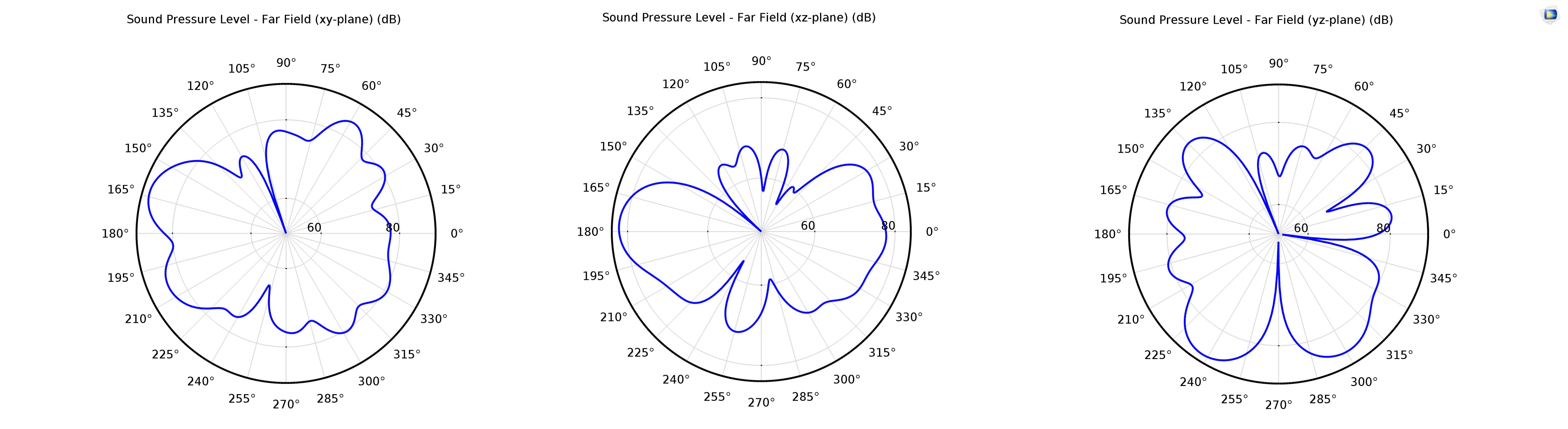 Моделирование вибраций и шума в коробке передач автомобиля - 6