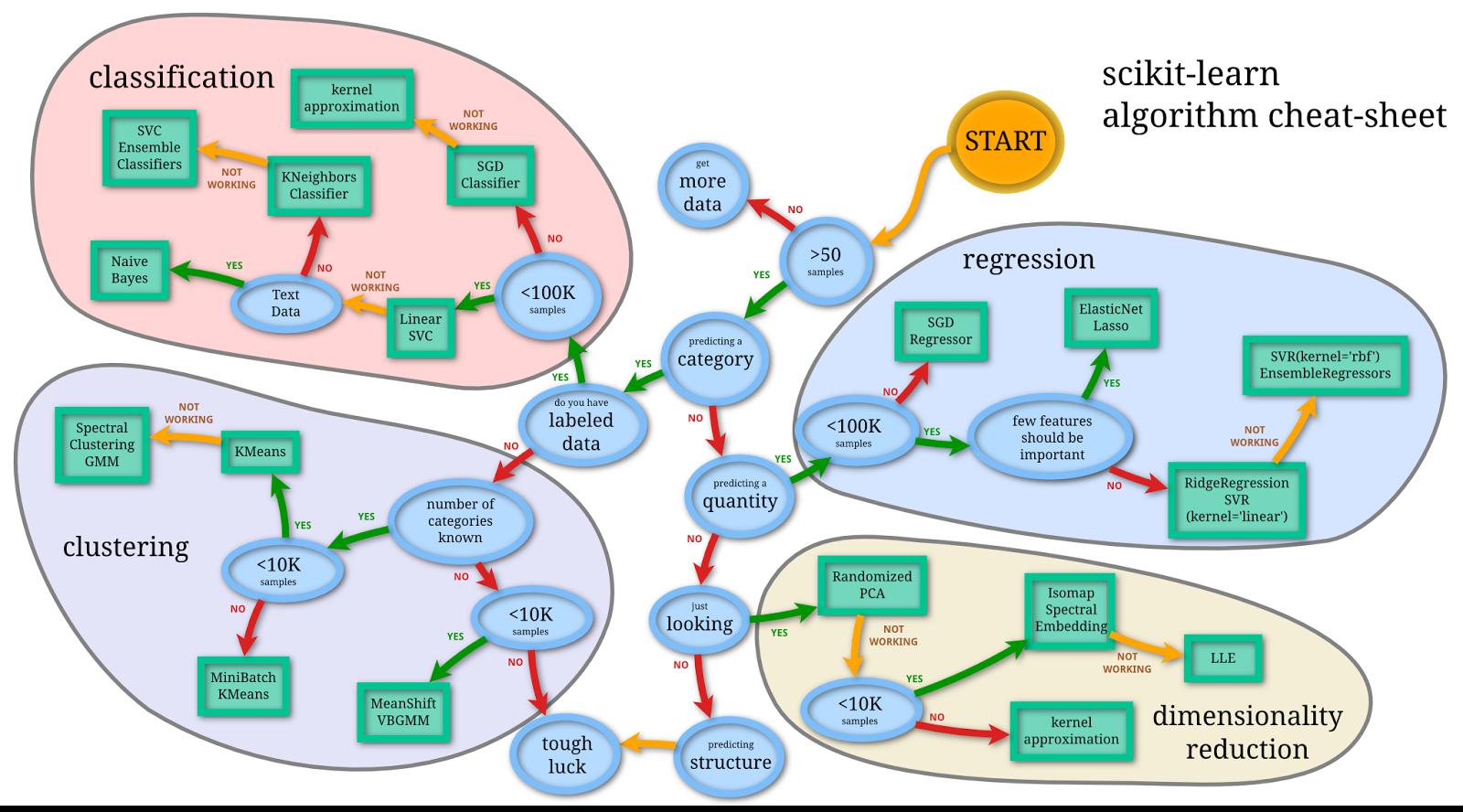 Памятки по искусственному интеллекту, машинному обучению, глубокому обучению и большим данным - 6
