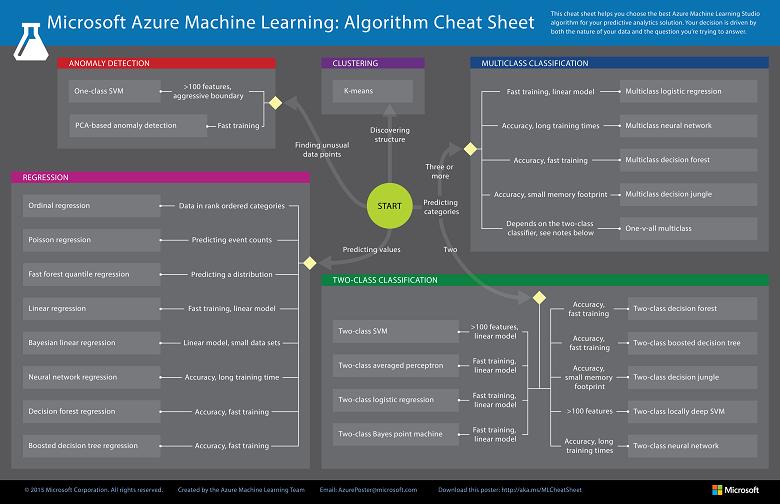 Памятки по искусственному интеллекту, машинному обучению, глубокому обучению и большим данным - 8