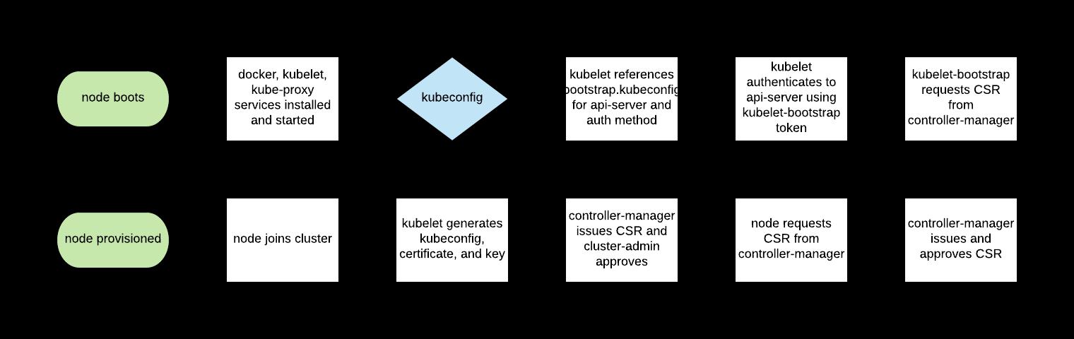 11 способов (не) стать жертвой взлома в Kubernetes - 3