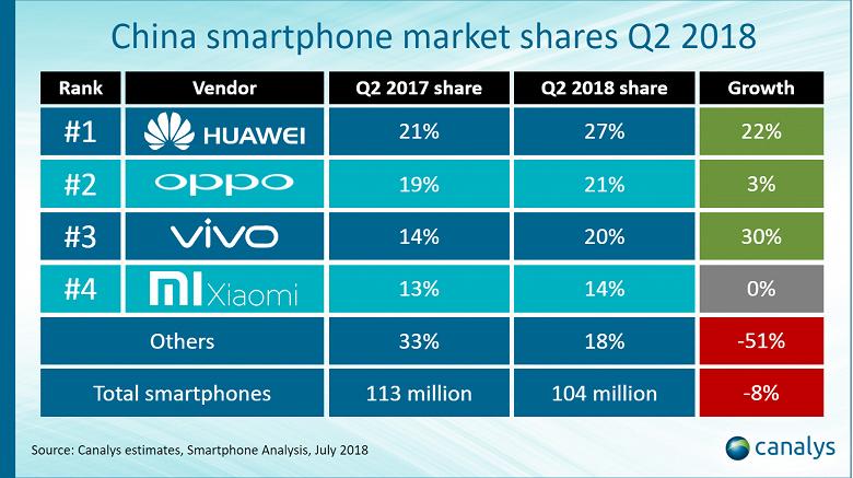Huawei установила абсолютный рекорд, получив самую большую в истории долю на рынке смартфонов Китая