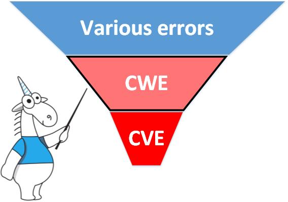 Ошибки, CWE, CVE