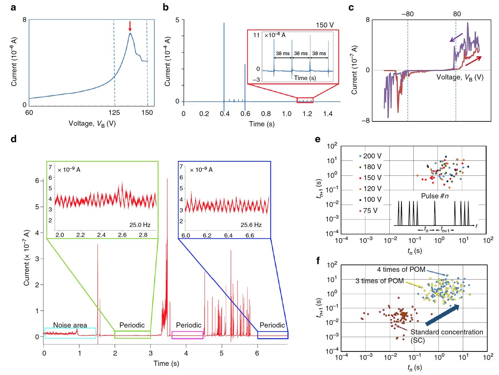 Рецепт искусственного мозга: нанотрубки, полиоксометаллат и щепотка электронов - 7