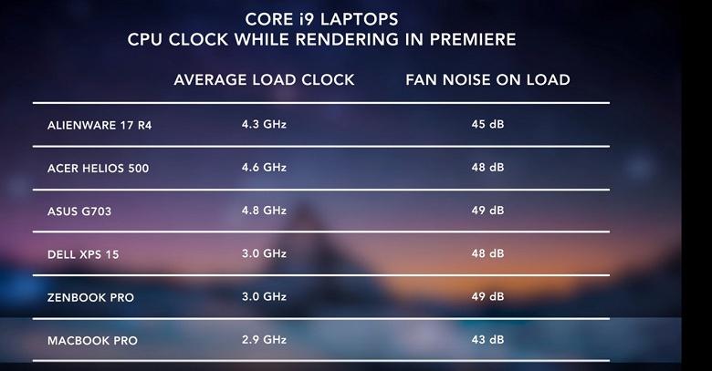 Тесты показывают, что Apple действительно решила проблему с перегревом и троттлингом новых MacBook Pro