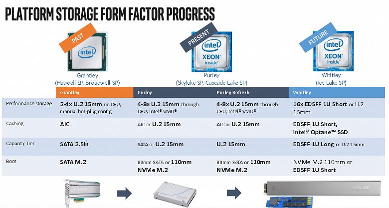 Intel выпустит конкурентов для семинанометровых CPU AMD Epyc лишь в 2020 году