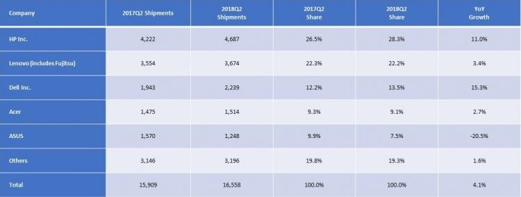 Компьютерный рынок в регионе EMEA показал лучший с 2014 года результат
