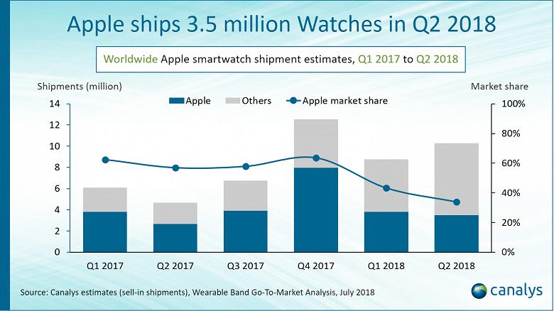Apple теряет рынок умных часов