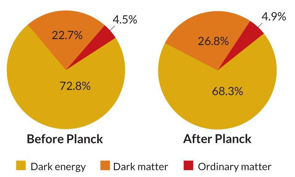 Как астрономический спутник Планк навсегда изменил наше представление о Вселенной - 10