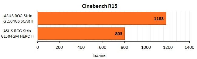 Обзор игровых ноутбуков ASUS ROG Strix GL504GS SCAR II и ASUS ROG Strix GL504GM HERO II - 58