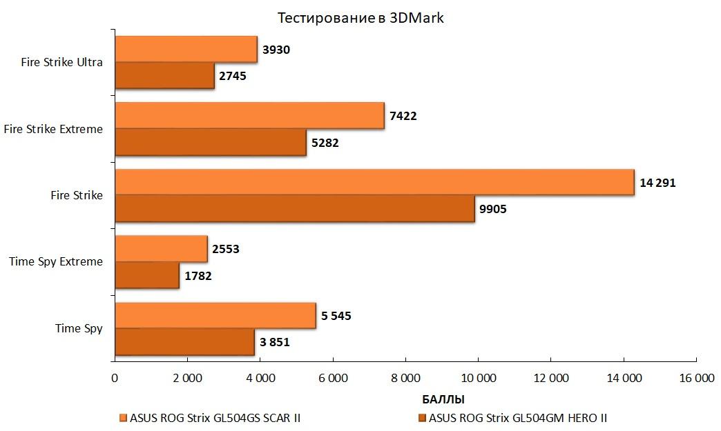 Обзор игровых ноутбуков ASUS ROG Strix GL504GS SCAR II и ASUS ROG Strix GL504GM HERO II - 60