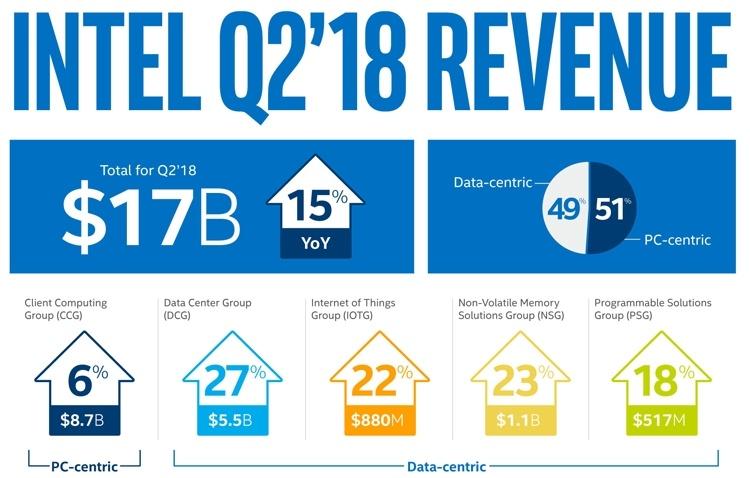 Intel резко увеличила квартальную прибыль