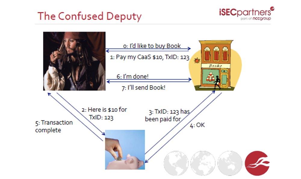 Курс MIT «Безопасность компьютерных систем». Лекция 5: «Откуда берутся ошибки систем безопасности», часть 1 - 14