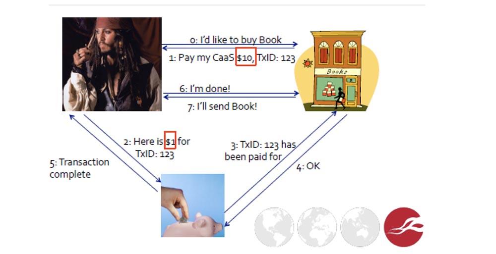 Курс MIT «Безопасность компьютерных систем». Лекция 5: «Откуда берутся ошибки систем безопасности», часть 1 - 15