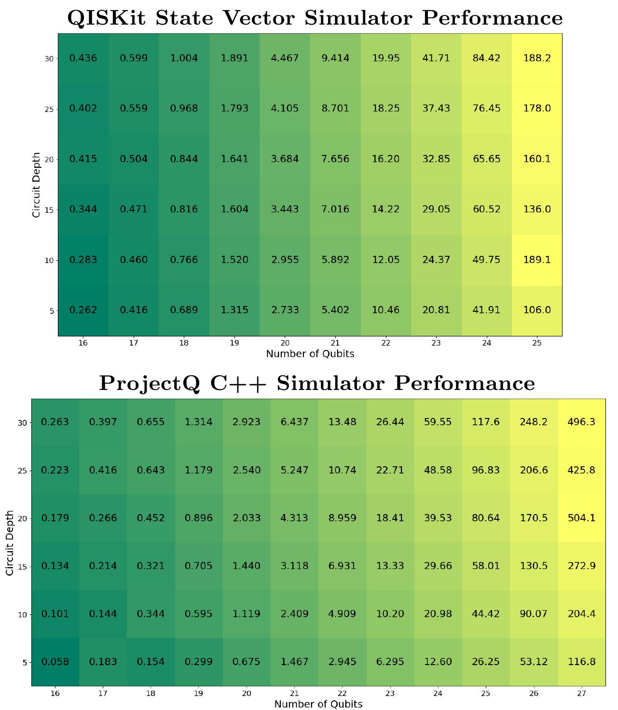 Обзор и сравнение квантовых программных платформ гейтового уровня
