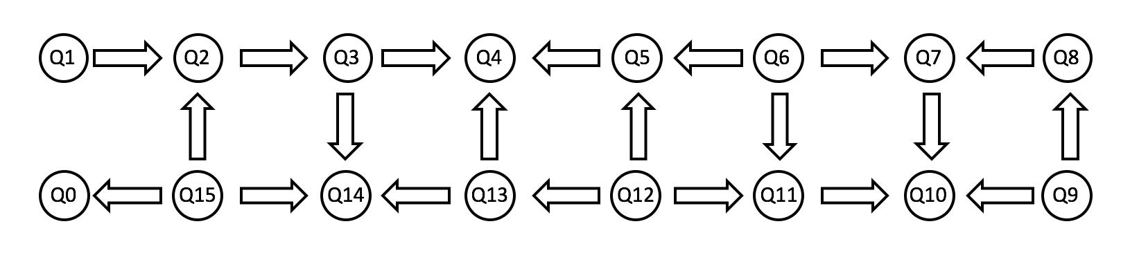 Обзор и сравнение квантовых программных платформ гейтового уровня - 3