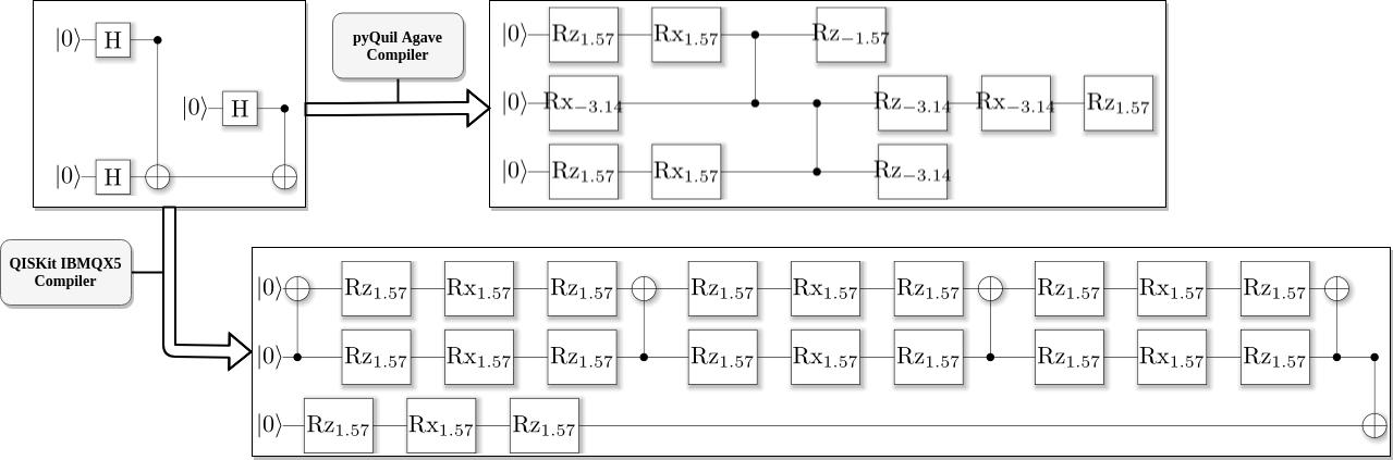 Обзор и сравнение квантовых программных платформ гейтового уровня - 9