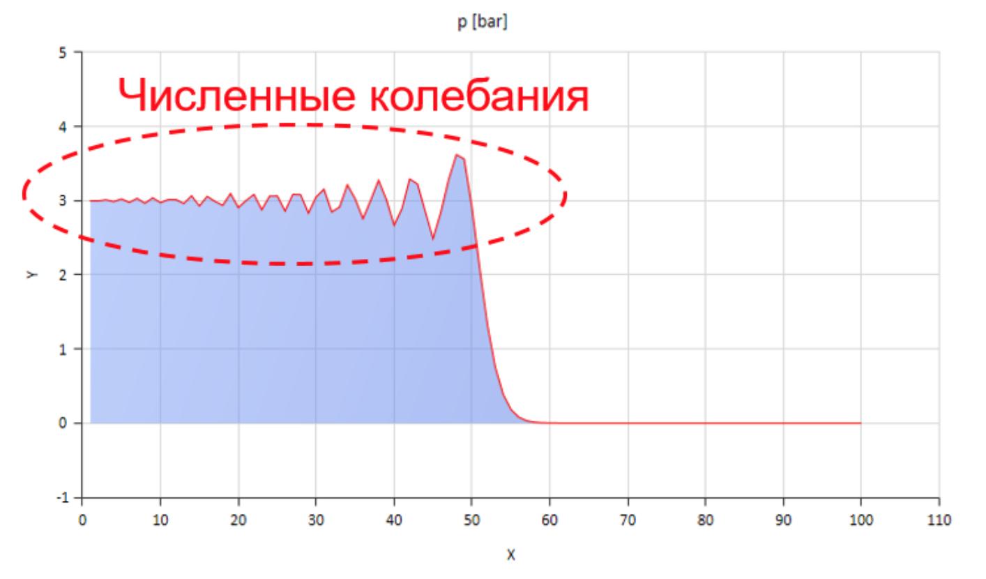 Расчёт волновых процессов в гидравлической линии методом характеристик - 23