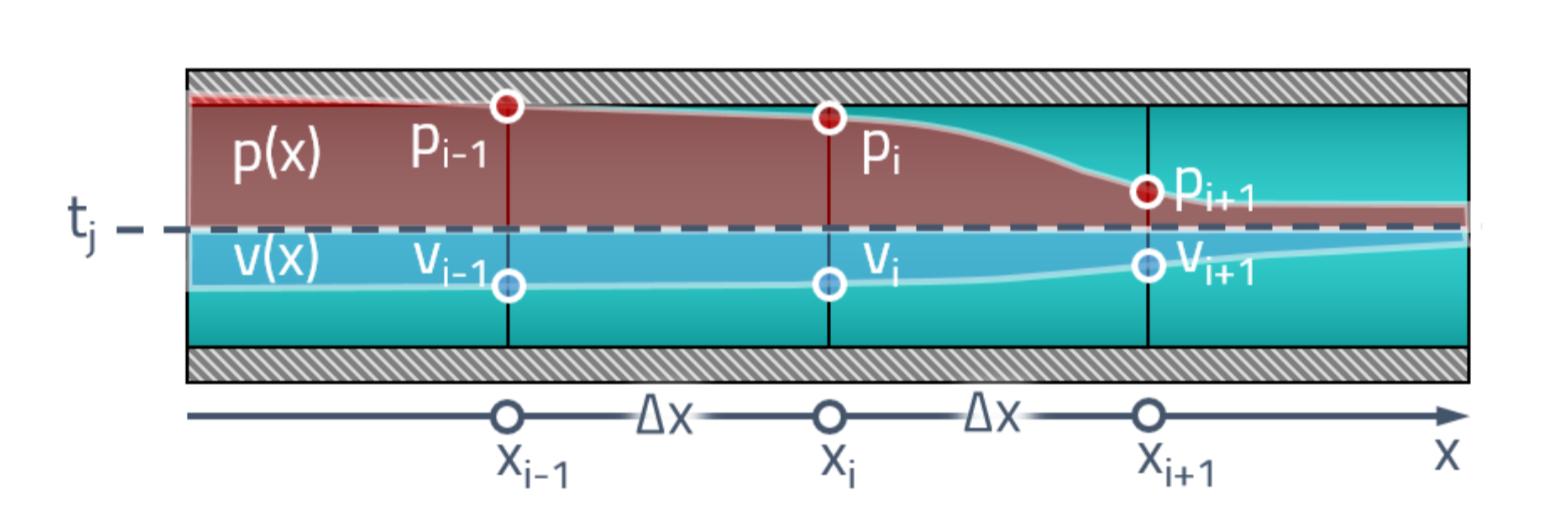 Расчёт волновых процессов в гидравлической линии методом характеристик - 26