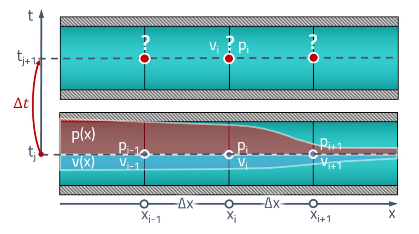 Расчёт волновых процессов в гидравлической линии методом характеристик - 28