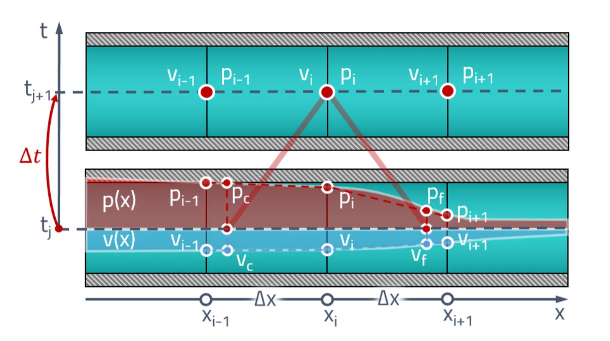 Расчёт волновых процессов в гидравлической линии методом характеристик - 36