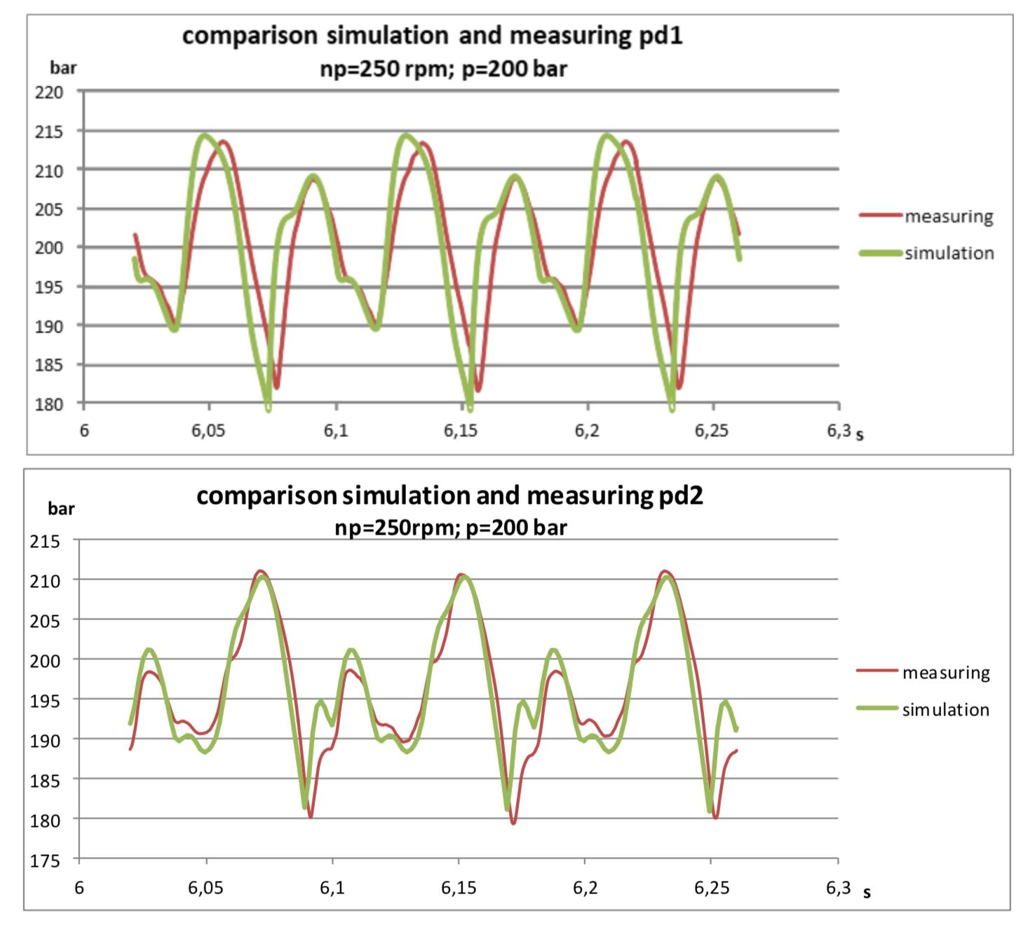 Расчёт волновых процессов в гидравлической линии методом характеристик - 47