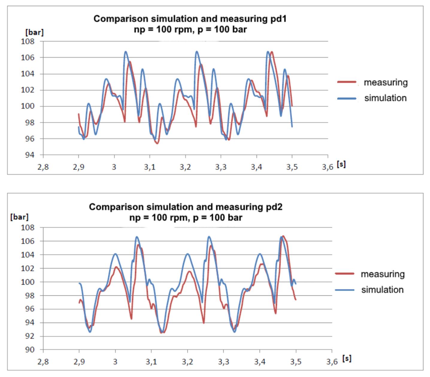 Расчёт волновых процессов в гидравлической линии методом характеристик - 48