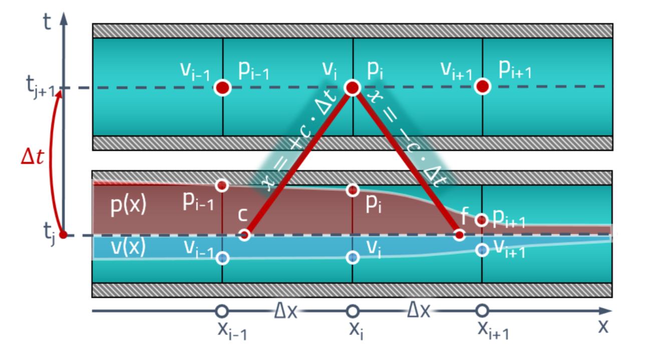 Расчёт волновых процессов в гидравлической линии методом характеристик - 1