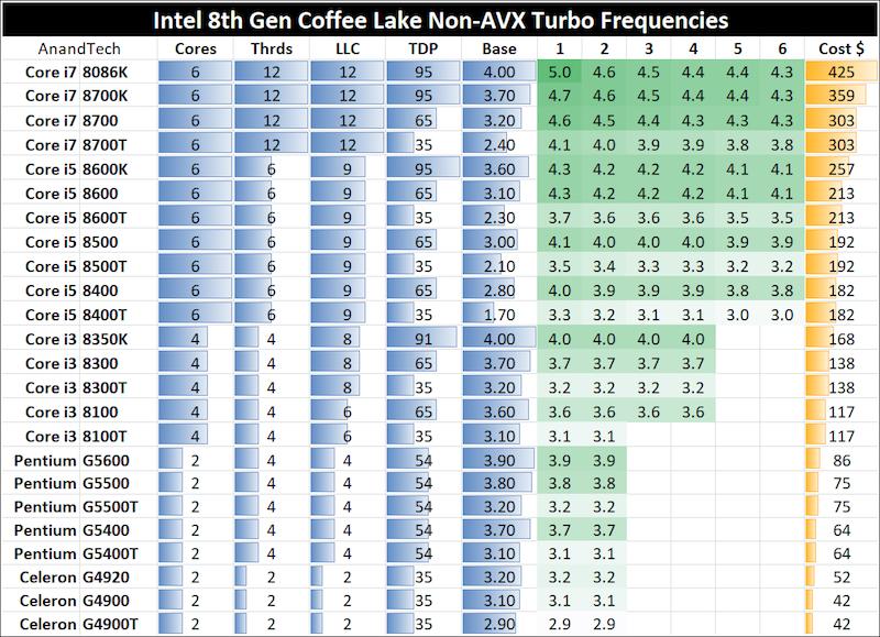 The Intel Core i7-8086K (часть 1) - 5