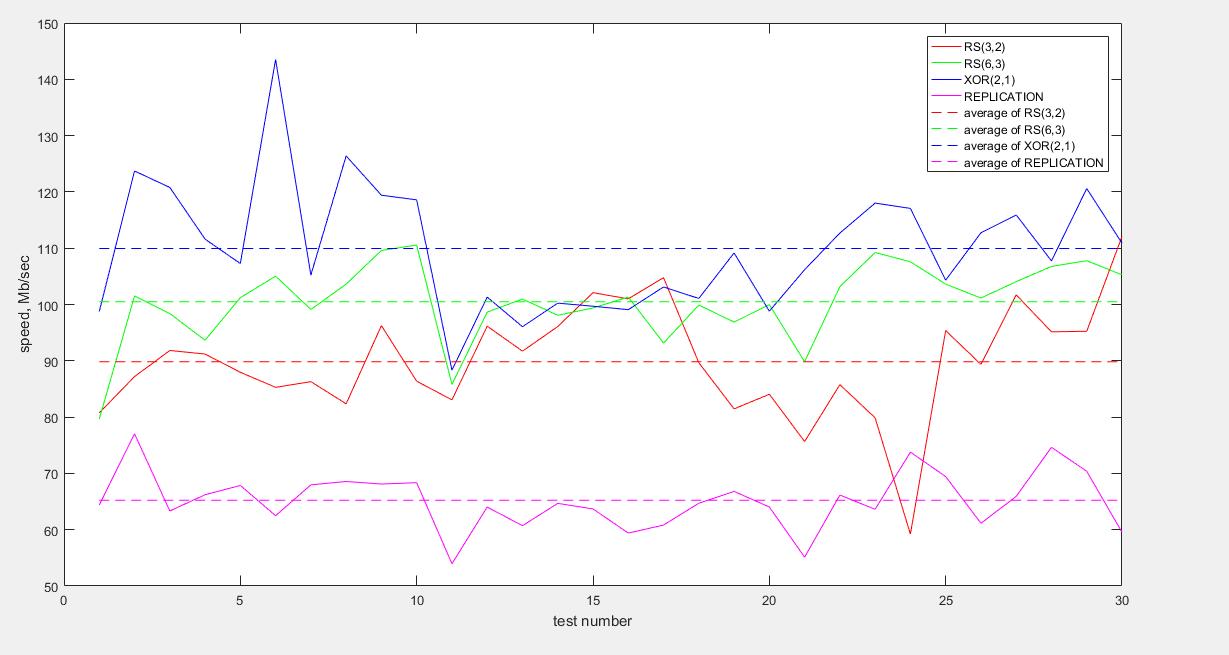 Сравнительный анализ HDFS 3 с HDFS 2 - 3