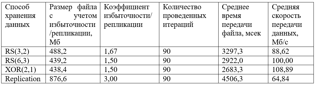 Сравнительный анализ HDFS 3 с HDFS 2 - 1